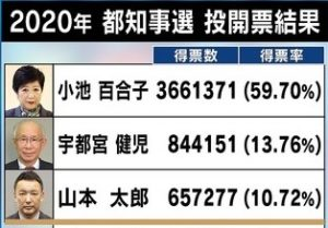 山本太郎 選挙違反